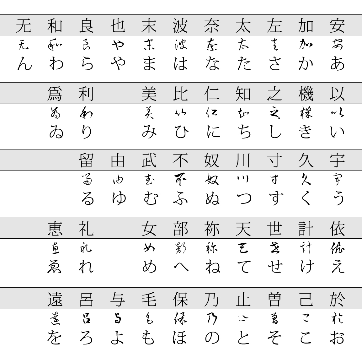 An introduction to japanese the hiragana derivations from cursive script buycottarizona Images