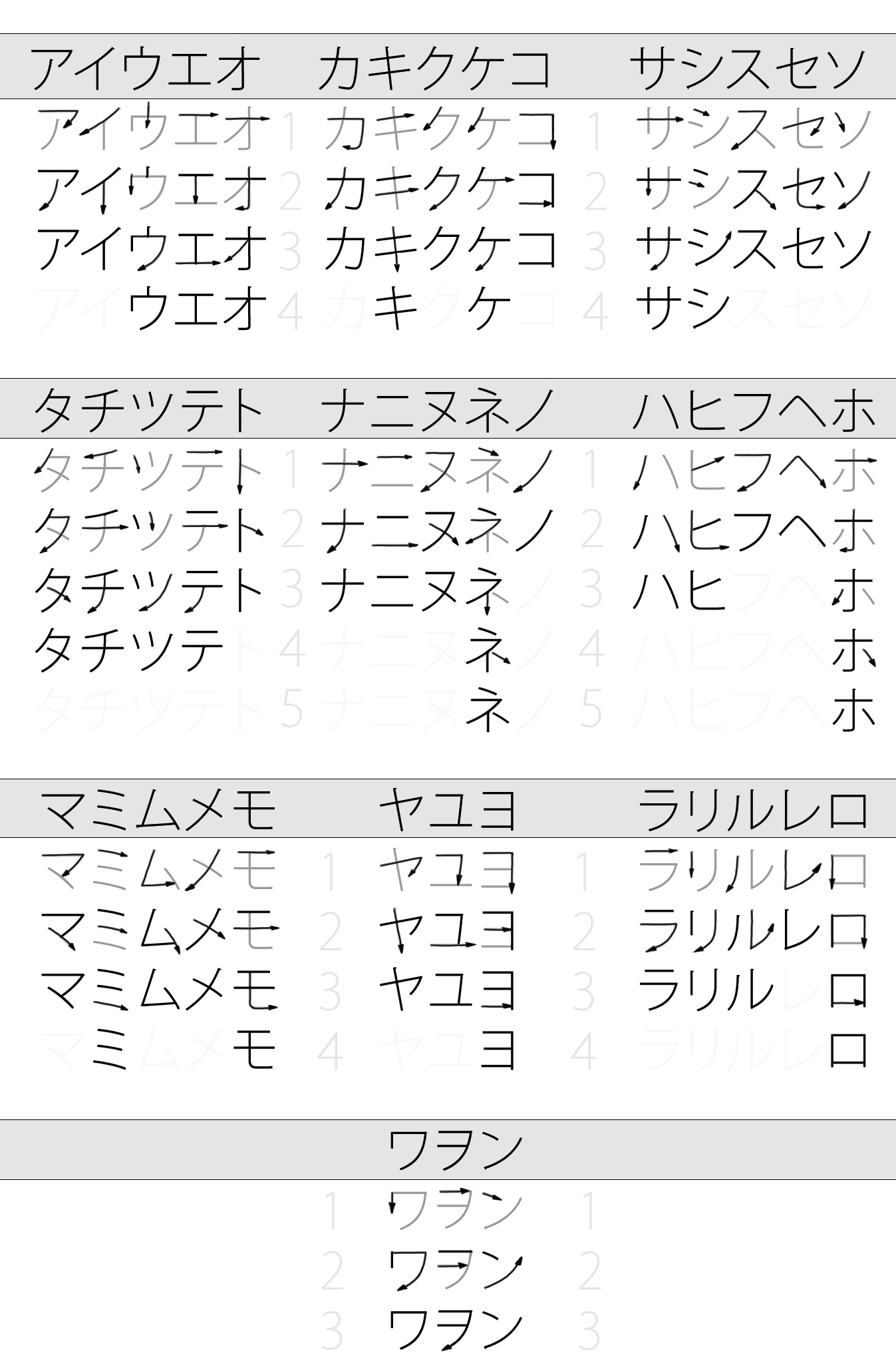 An introduction to japanese stroke diagrams for katakana biocorpaavc Image collections